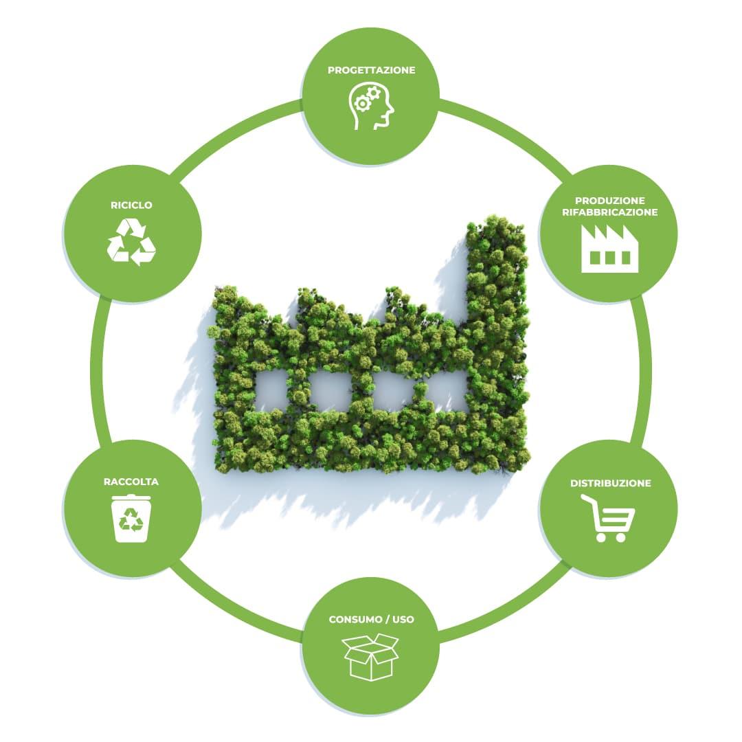 sifa circular economy